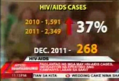 菲律賓總主教警示愛滋病患數量激增